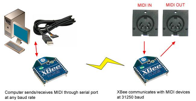 Xbee adapter wireless arduino programming